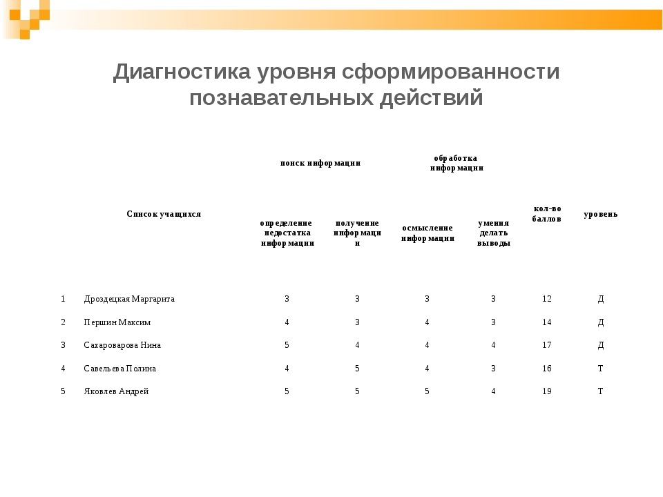 Диагностика уровня сформированности познавательных действий Список учащихся...