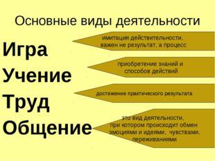 Основные виды деятельности Игра Учение Труд Общение имитация действительности
