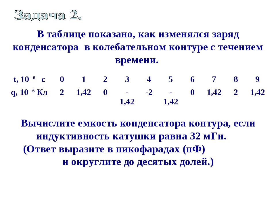 В таблице показано, как изменялся заряд конденсатора в колебательном контуре...