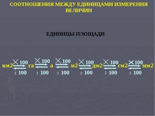 1 вариант 2 вариант Разминка 16га=160000м2 160000 : 200 = 800 (м) 6а=600м2 60