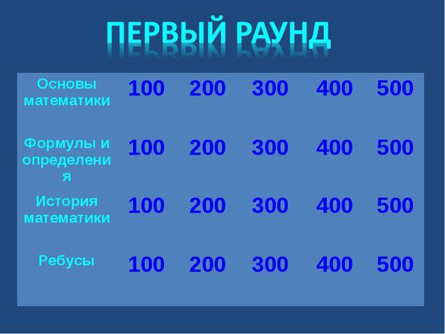 Основы математики100200300400500 Формулы и определения1002003004005...