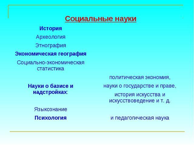 Социальные науки История Археология Этнография Экономическая география С...