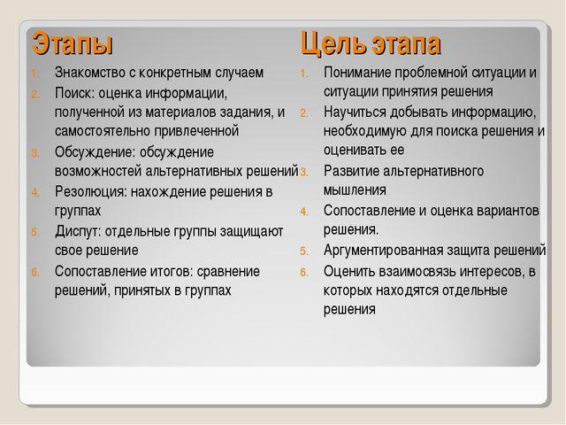 Этапы Знакомство с конкретным случаем Поиск: оценка информации, полученной и...