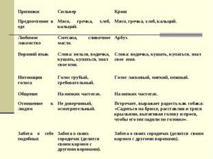 ПризнакиСильверКрош Предпочтение в едеМясо, гречка, хлеб, кальций.Мясо, г