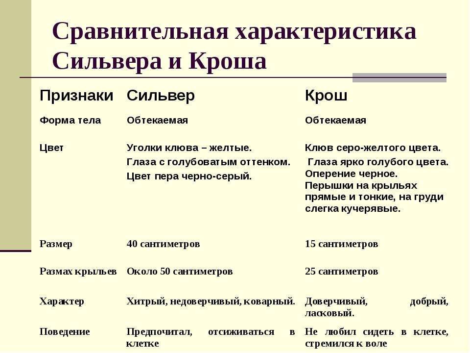 Сравнительная характеристика Сильвера и Кроша Признаки Сильвер Крош Форма т...