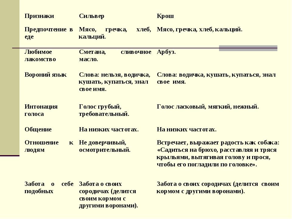 ПризнакиСильверКрош Предпочтение в едеМясо, гречка, хлеб, кальций.Мясо, г...