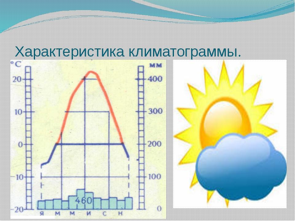 Характеристика климатограммы.