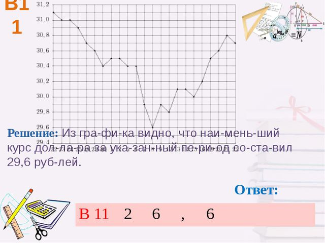 В11 Ответ: Решение: Из графика видно, что наименьший курс доллара за ук...