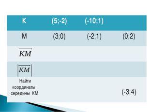 К(5;-2)(-10;1) М(3;0)(-2;1)(0;2)   Найти координаты середины КМ