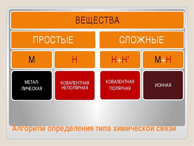 Алгоритм определения типа химической связи