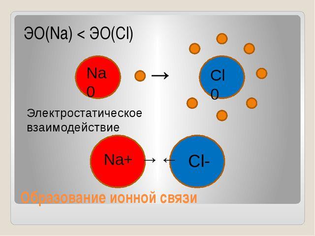 Образование ионной связи ЭО(Na) < ЭО(Cl) Na0 Cl0 → Na+ Cl- Электростатическое...