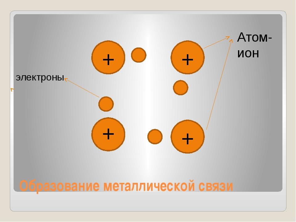 Образование металлической связи + + + + Атом-ион электроны