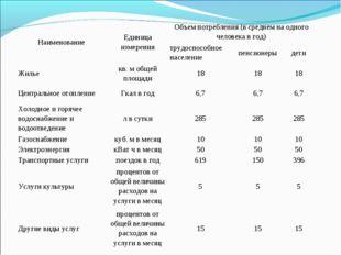 НаименованиеЕдиница измеренияОбъем потребления (в среднем на одного человек