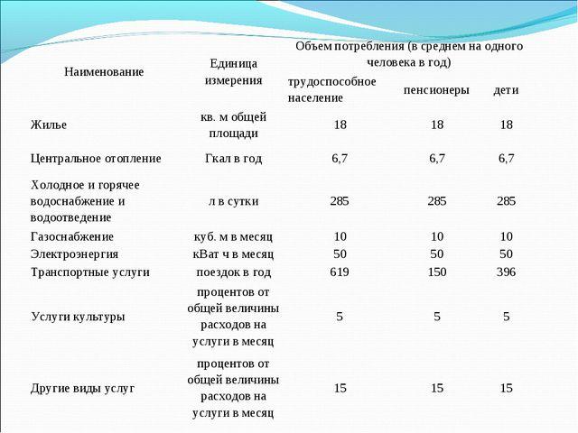 НаименованиеЕдиница измеренияОбъем потребления (в среднем на одного человек...