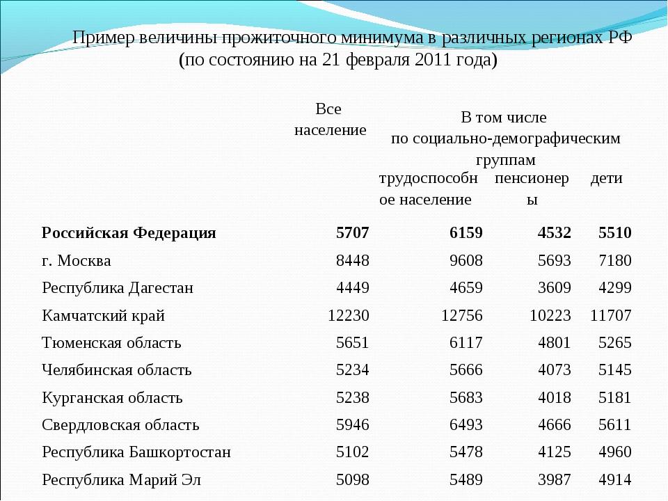 Пример величины прожиточного минимума в различных регионах РФ (по состоянию н...