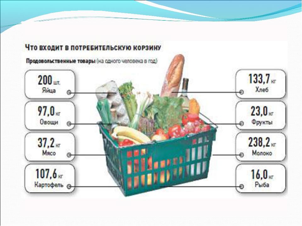 Что входит в продовольственную корзину в россии в 2018 году