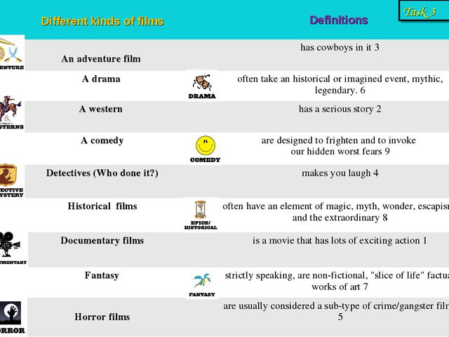 Task 3 Different kinds of films	 Definitions An adventure film 	has cowboys i...