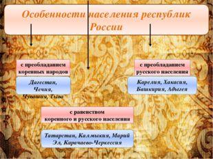 Особенности населения республик России с преобладанием коренных народов с рав