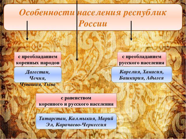 Особенности населения республик России с преобладанием коренных народов с рав...