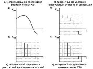 а) непрерывный по уровню и во времени сигнал Хнн в) непрерывный по уровню и