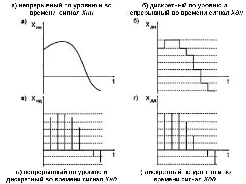 а) непрерывный по уровню и во времени сигнал Хнн в) непрерывный по уровню и...