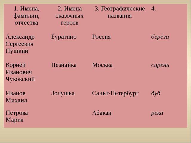 1. Имена, фамилии, отчества 2. Имена сказочных героев 3. Географическиеназва...