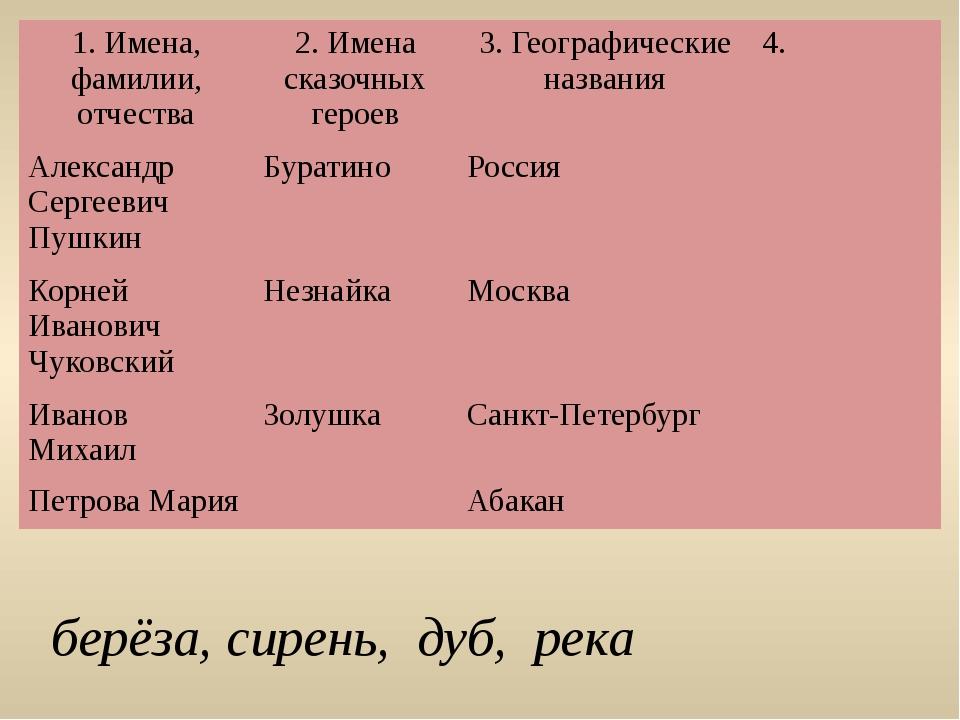 берёза, сирень, дуб, река 1. Имена, фамилии, отчества 2. Имена сказочных гер...