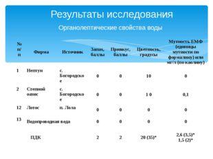Результаты исследования Органолептические свойства воды № п/п Фирма Источник