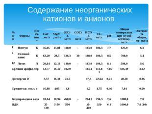 Содержание неорганических катионов и анионов № п/п Фирмы Источ-ник* Ca2+, мг/
