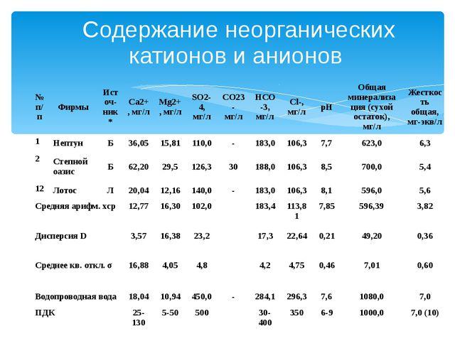 Содержание неорганических катионов и анионов № п/п Фирмы Источ-ник* Ca2+, мг/...