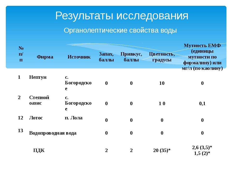 Результаты исследования Органолептические свойства воды № п/п Фирма Источник...