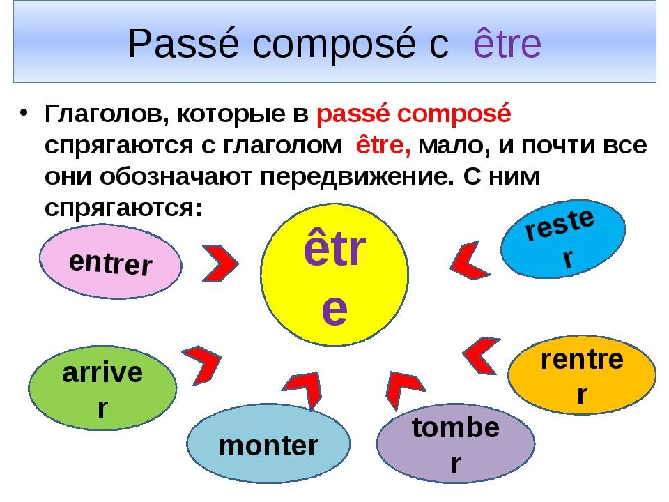 Passé composé с être Глаголов, которые в passé composé спрягаются с глаголом...