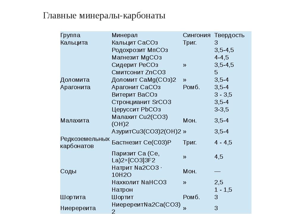 Главные минералы-карбонаты Группа Минерал Сингония Твердость Кальцита Кальцит...