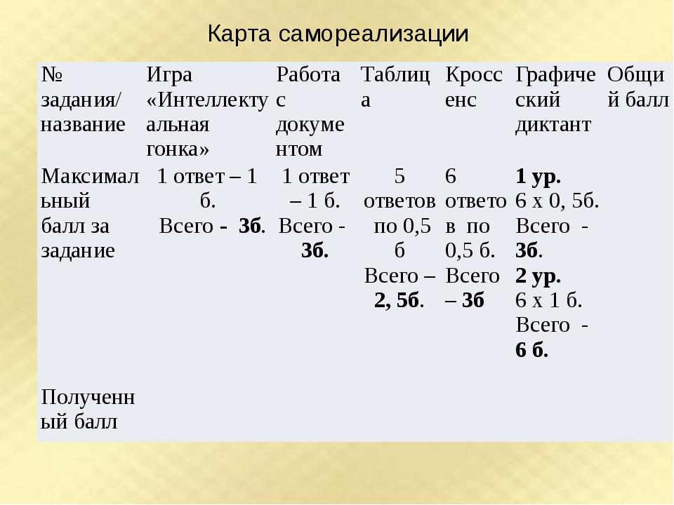 Карта самореализации № задания/ название Игра «Интеллектуальная гонка» Работа...
