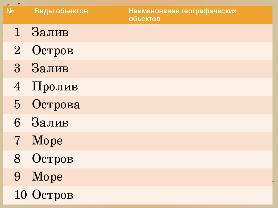 № Видыобьектов Наименование географическихобьектов 1 Залив 2 Остров 3 Залив 4...