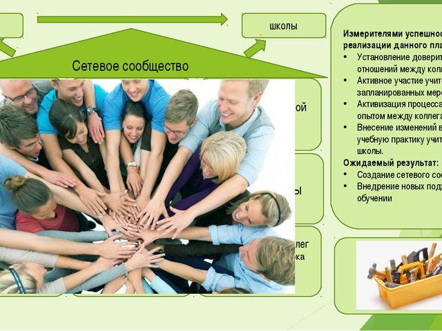 Сетевое сообщество Измерителями успешности реализации данного плана Установл...