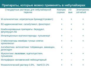Препараты, которые можно применять в небулайзерах Стандартные растворы длянеб