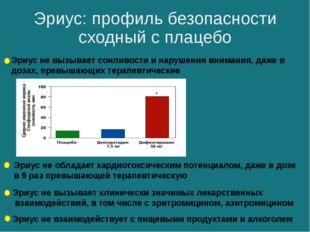 Эриус: профиль безопасности сходный с плацебо Эриус не вызывает сонливости и