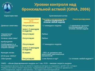 Уровни контроля над бронхиальной астмой (GINA, 2006) ОФВ1 – объем форсированн