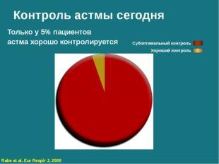 Контроль астмы сегодня Субоптимальный контроль Хороший контроль Только у 5% п