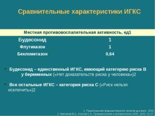 Сравнительные характеристики ИГКС 1. Рациональная фармакотерапия органов дыха