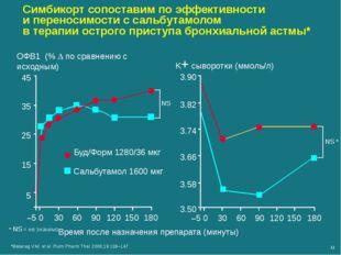 Время после назначения препарата (минуты) 3.50 3.90 3.82 3.74 3.66 3.58 –5 0