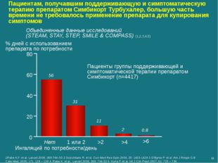 % дней с использованием препарата по потребности 0 20 40 60 80 Нет 1 или 2 >2