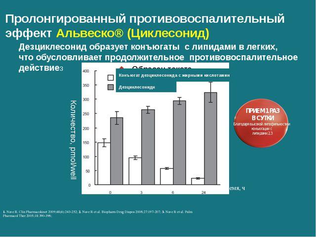 Пролонгированный противовоспалительный эффект Альвеско® (Циклесонид) Дезцикле...