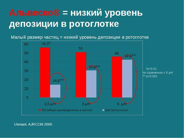 Альвеско® = низкий уровень депозиции в ротоглотке Usmani, AJRCCM 2005 *p
