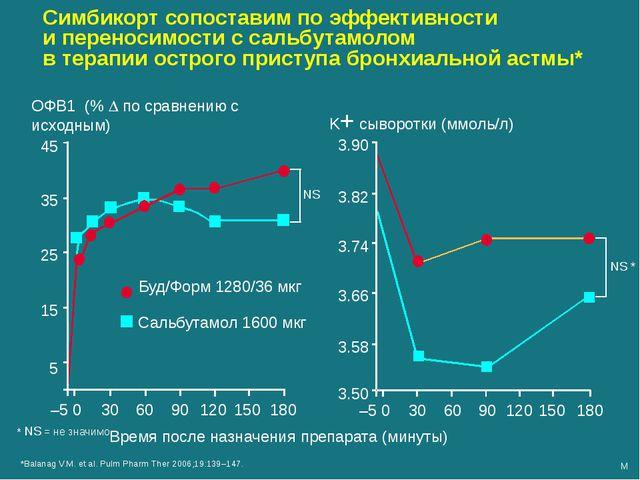 Время после назначения препарата (минуты) 3.50 3.90 3.82 3.74 3.66 3.58 –5 0...