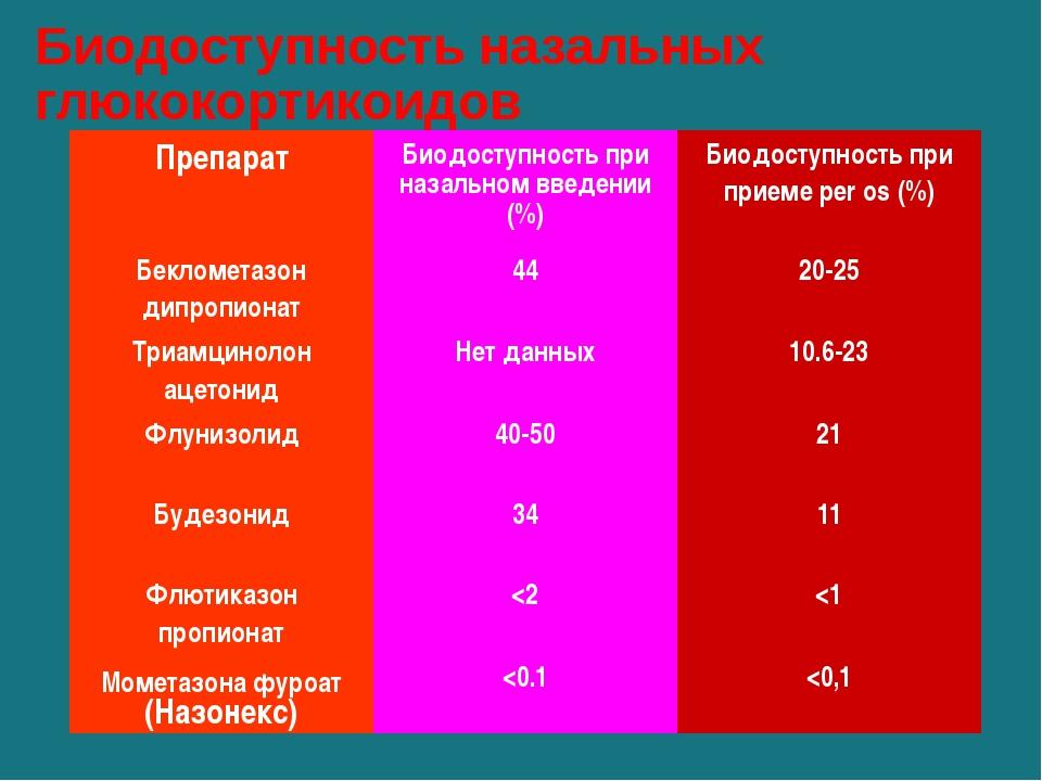 Биодоступность назальных глюкокортикоидов Препарат Биодоступностьпри назально...