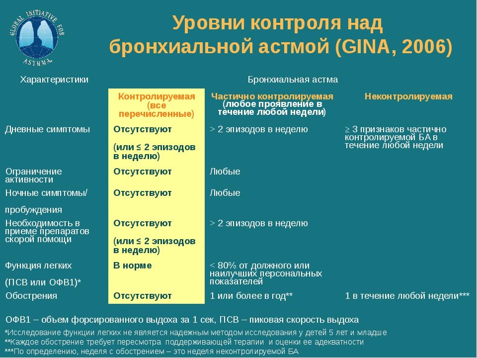 Уровни контроля над бронхиальной астмой (GINA, 2006) ОФВ1 – объем форсированн...