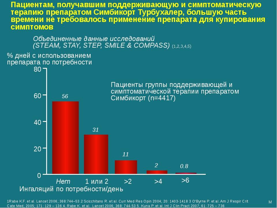 % дней с использованием препарата по потребности 0 20 40 60 80 Нет 1 или 2 >2...
