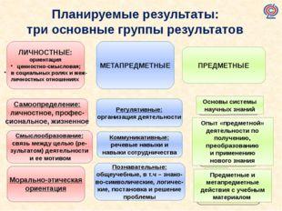Планируемые результаты: три основные группы результатов ЛИЧНОСТНЫЕ: ориентаци